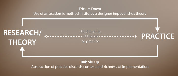 the theory and practice of organisations 'organisations provide a differential through  theory and practice combines comprehensive text and web material to help you understand the context of the.
